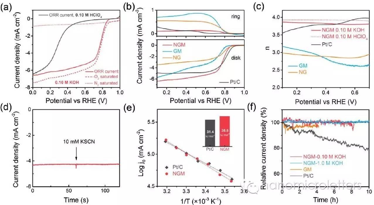 无金属纳米碳在氧电催化的拓扑缺陷